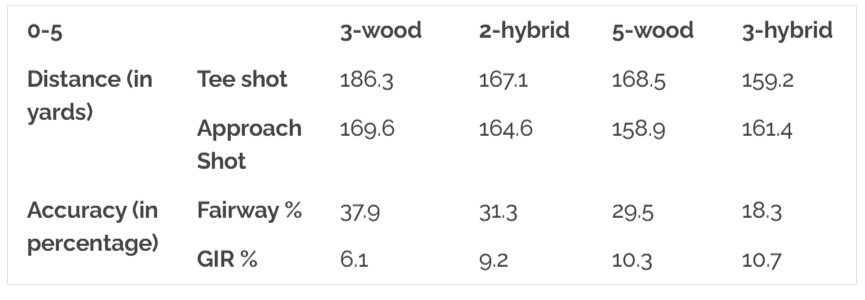 Hybrid vs Fairway Wood Chart: 11-15 Handicap