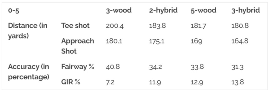 Hybrid vs Fairway Wood Chart: 6-10 Handicap